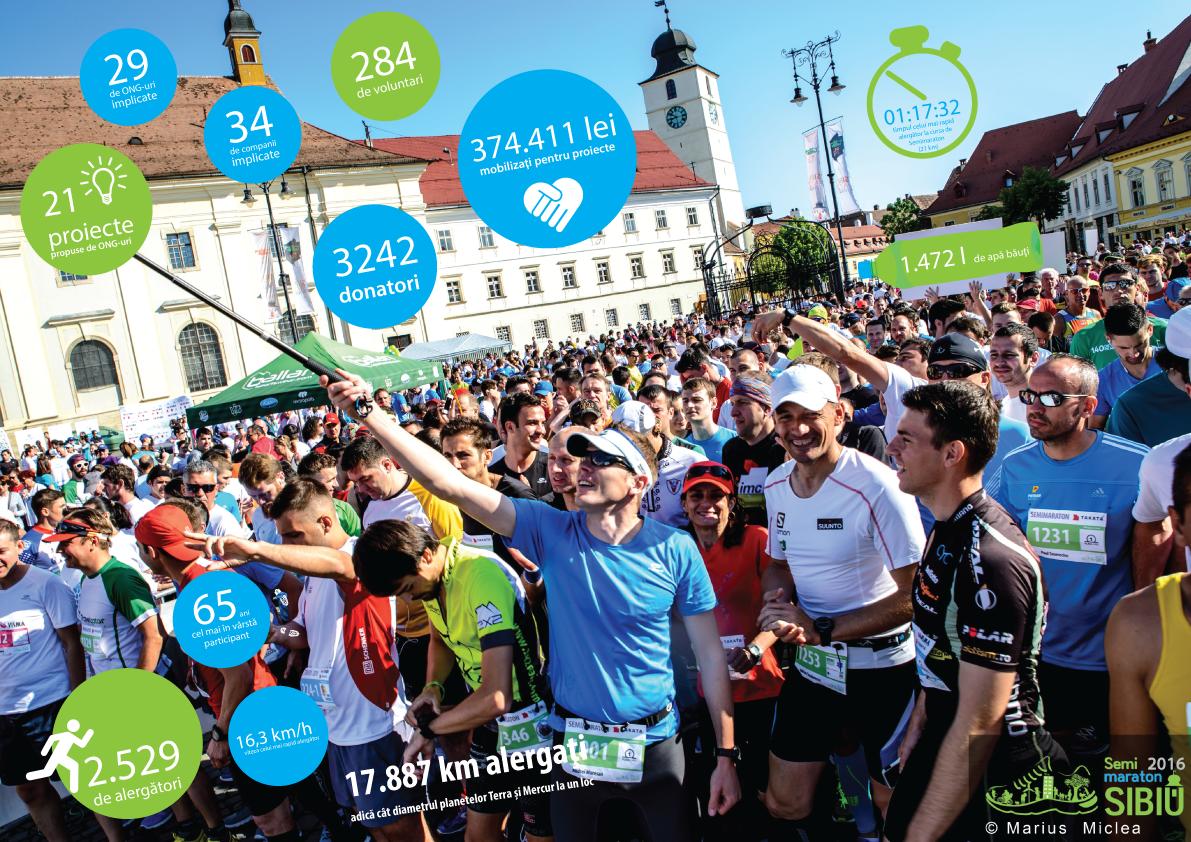 2016 Infografic SemimaratonSibiu